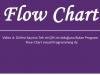 Flow Chart Visual Programming Programı ile Girilen Sayının Tek mi Çift mi